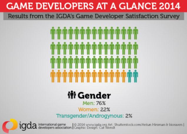 IGDA: Number of women in industry rising, still under half