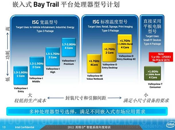Intel's full Atom 'Bay Trail' roadmap leaked: 22nm, Ivy Bridge graphics, quad-core