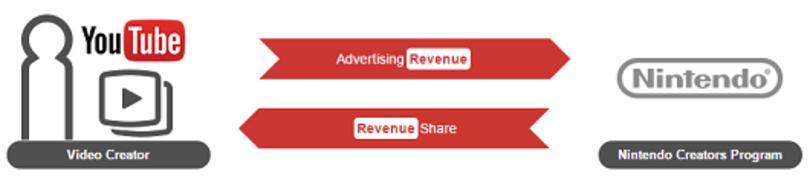 Nintendo Creators Program shares ad revenue with YouTube users