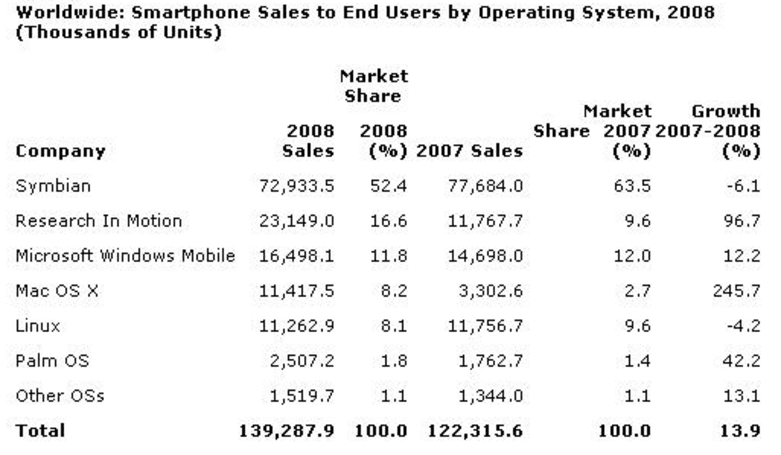 Gartner posts worldwide mobile OS numbers for 2008
