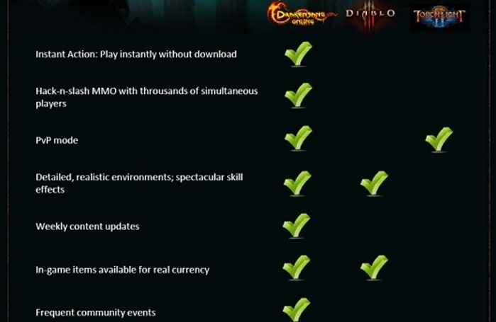 Drakensang Online compares itself to Diablo III and Torchlight II
