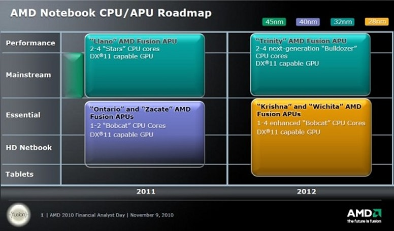 AMD publishes CPU roadmaps through 2012, runs a quad-core Bulldozer through the laptop realm