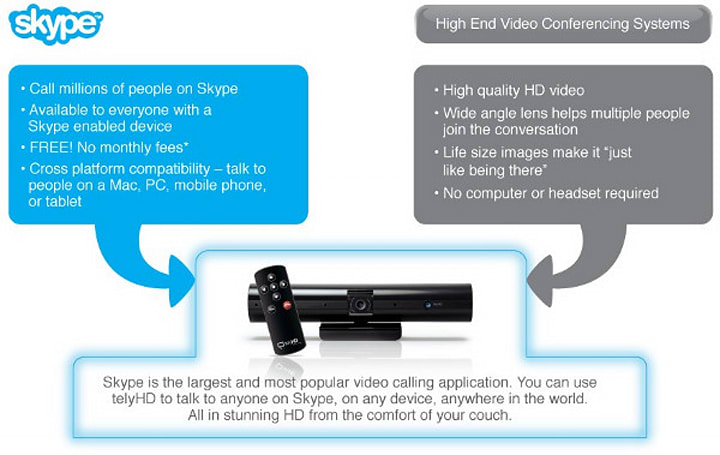 Skype and Tely Labs deliver Tegra 2-powered Android videochat to your HDTV