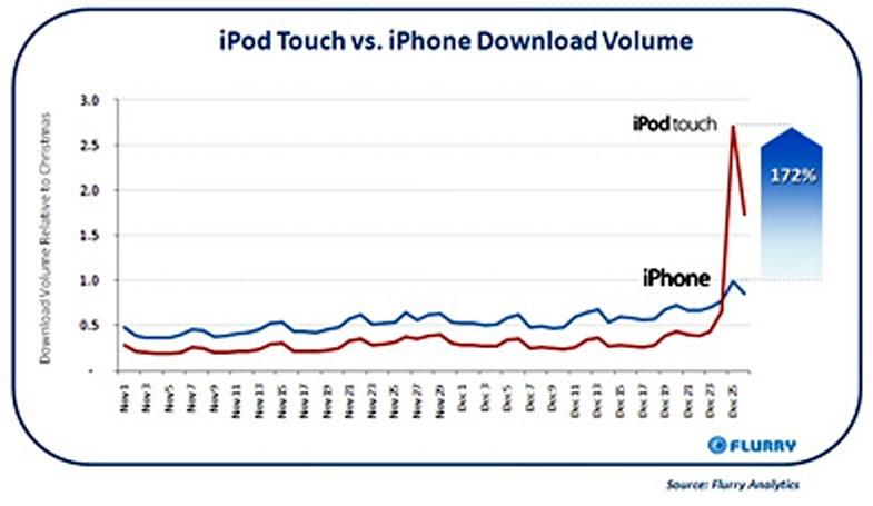 iPod touch passes iPhone in holiday app downloads