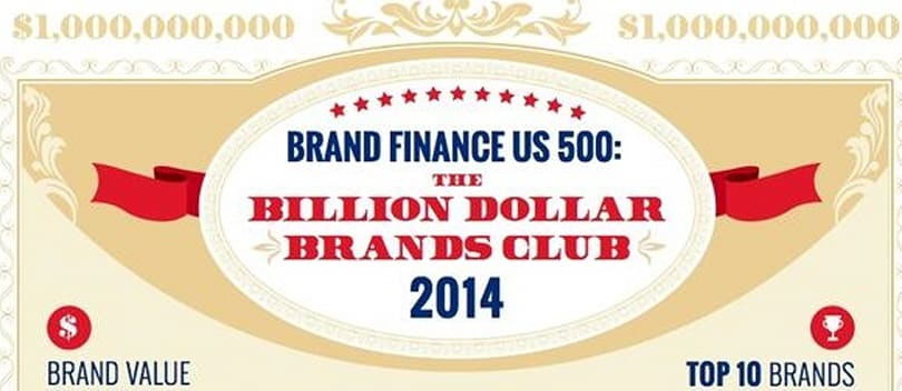 Apple touted as most valuable billion dollar brand in the United States
