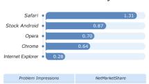 Safari tops Fixya mobile browser usability scores