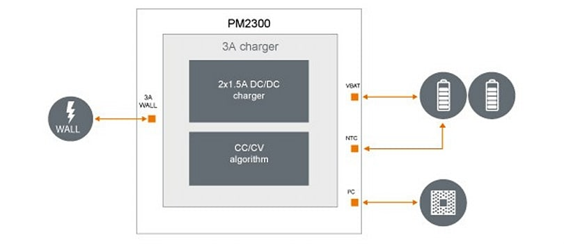 ST-Ericsson's PM2300 will charge smartphones and tablets twice as fast, speeding to market this fall