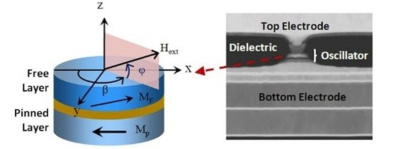 UCLA researchers develop nanoscale microwave oscillators, promise better and cheaper mobile devices
