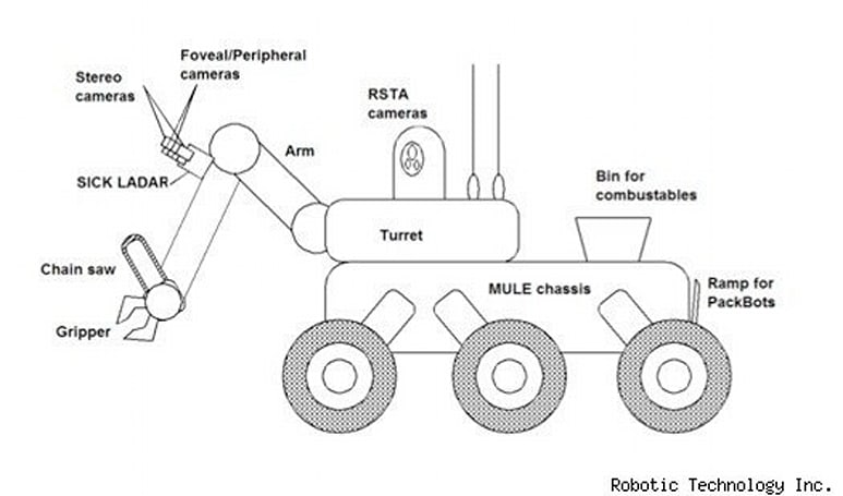 EATR's engine officially complete, and this robot's one step closer to reality