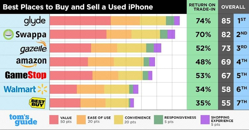 The best places to buy and sell a used iPhone