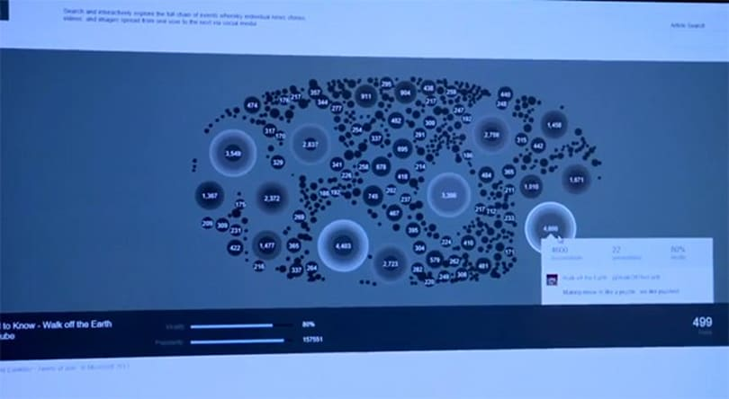 Microsoft ViralSearch project visualizes content as it spreads across Twitter