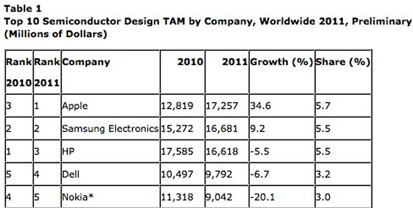 Apple now the largest buyer of semiconductors according to Gartner