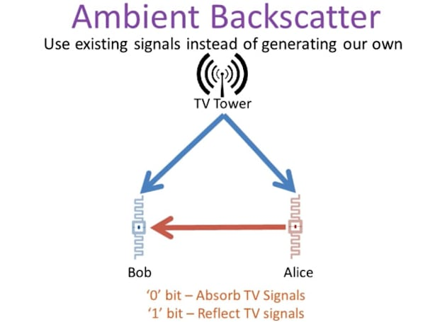 University of Washington harnesses RF and TV waves for battery-free wireless devices (video)