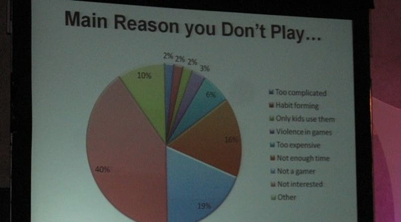 CEA survey: Gaming to drive 3D TV purchases