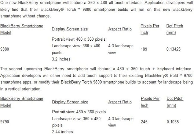 RIM tells devs to get ready for BlackBerry Curve Touch and Bellagio