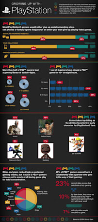 30% of surveyed PS3 owners own more than 20 games, and other fun facts