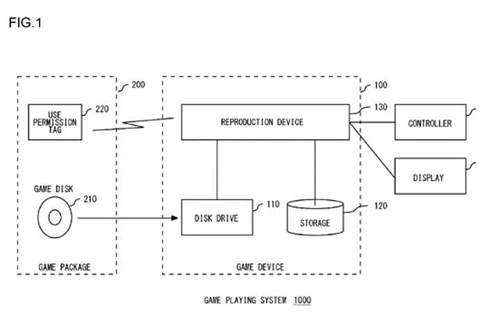 Sony patents tech to tie discs to user IDs
