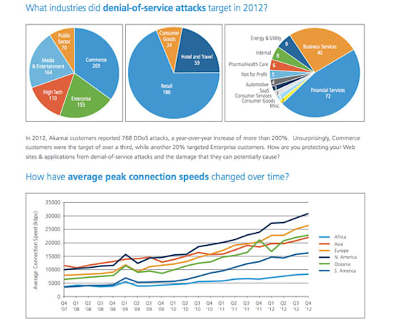 Akamai: DDoS attacks tripled year-over-year in 2012, China ranks as biggest offender