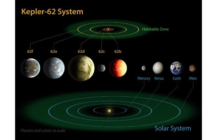 NASA's Kepler discovers three potentially habitable planets