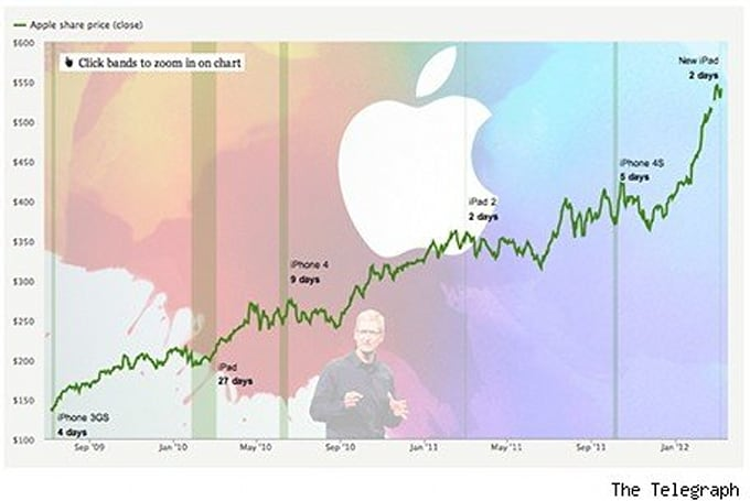 How long does it take to buy a new iPad with 50 shares of Apple stock?
