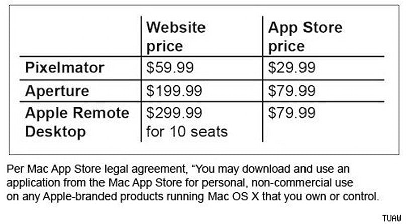 Mac App Store pricing of featured apps