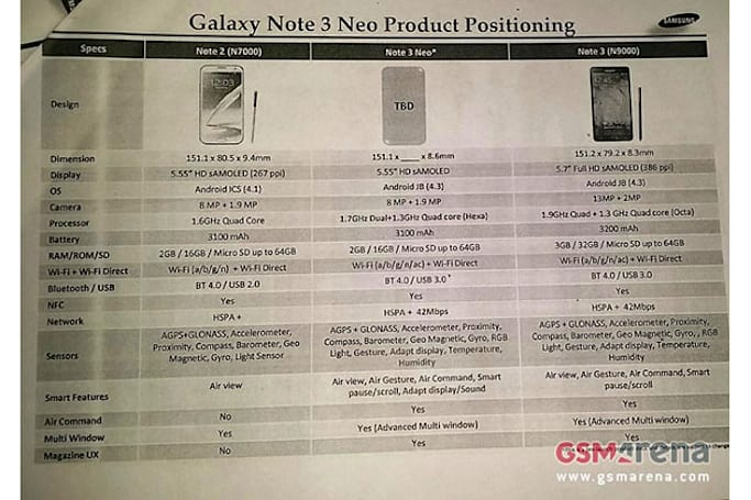 Samsung leak points to cut-down Galaxy Note 3 'Neo' with six-core CPU