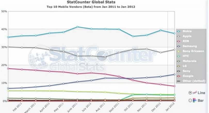 StatCounter: Mobile web usage doubling every year, Nokia leads the way