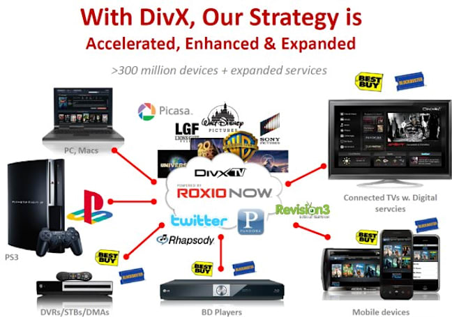 Sonic acquires DivX to expand online movie delivery options, share of Kazaa downloads