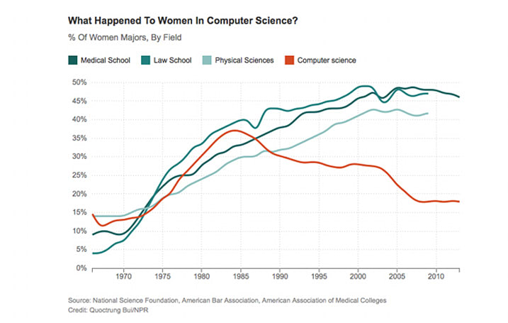 NPR: '80s ads are responsible for the lack of women coders