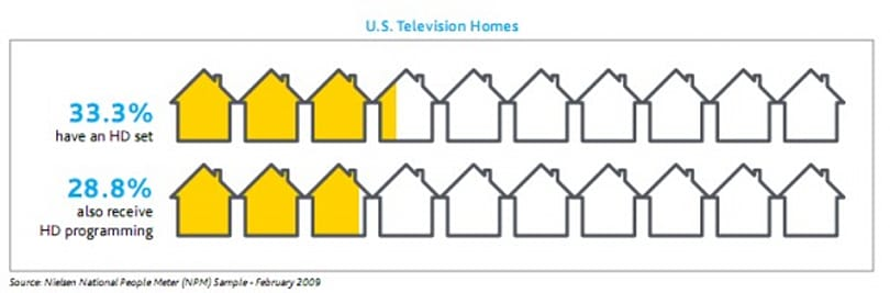 Nielsen stats find 33% of U.S. households with at least one HDTV