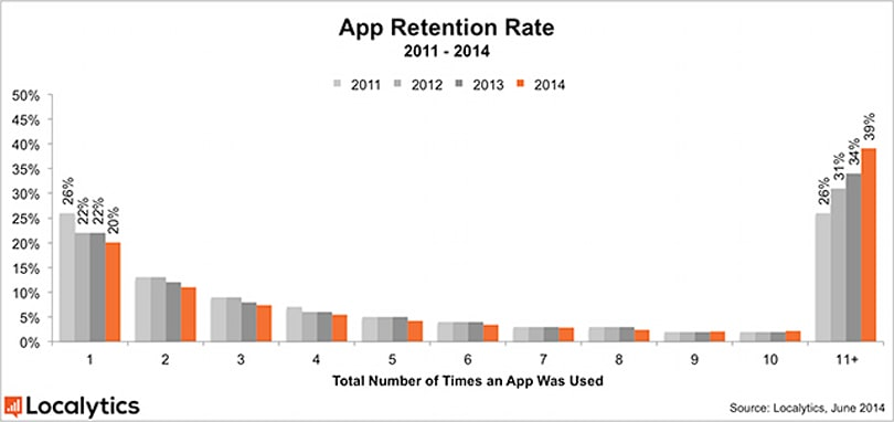 You only use 20% of your apps one time according to a new study