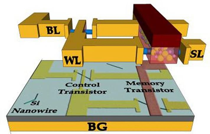 Ferroelectric transistor memory could run on 99 percent less power than flash