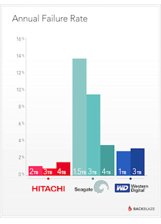 Backblaze stats show most/least reliable hard drives: Hitachi leads the pack with lowest annual failure rate