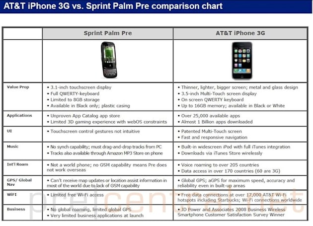 Leaked AT&T doc slams the Palm Pre