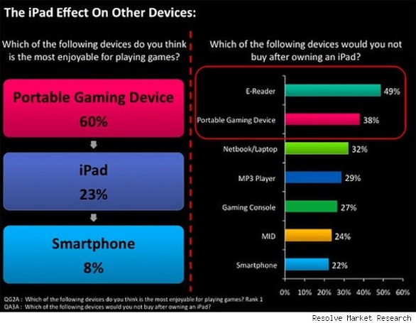 iPad stealing sales of e-readers and portable game consoles