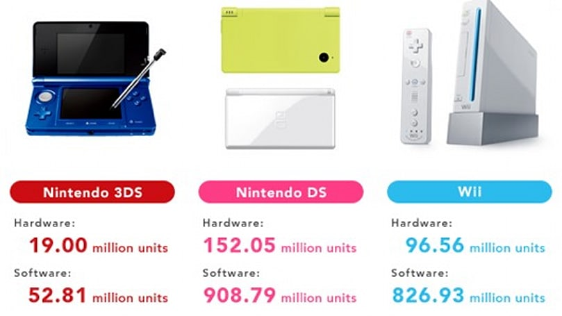 3DS has sold 19 million units to date worldwide