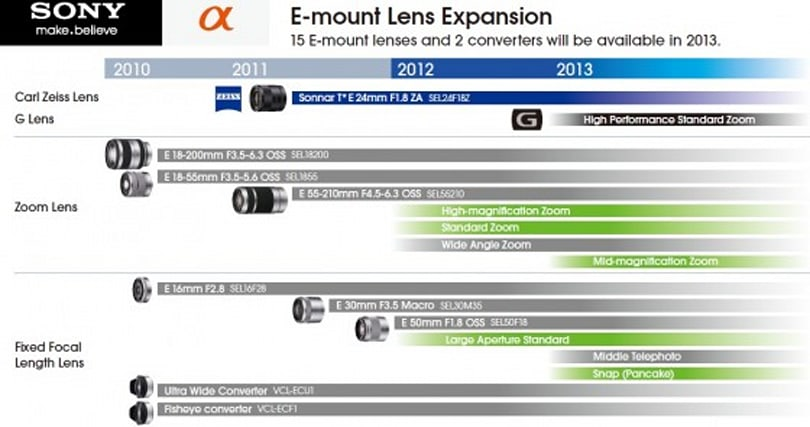 Sony promises eight more NEX E-mount lenses by the end of 2013, doesn't elaborate