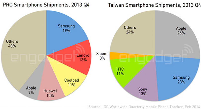 IDC: Samsung dominated Greater China smartphone shipments again in Q4 2013