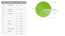 Neue Zahlen: Welches Android ist am meisten verbreitet?