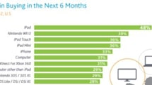 Nielsen reports that iPad is most wanted this holiday season