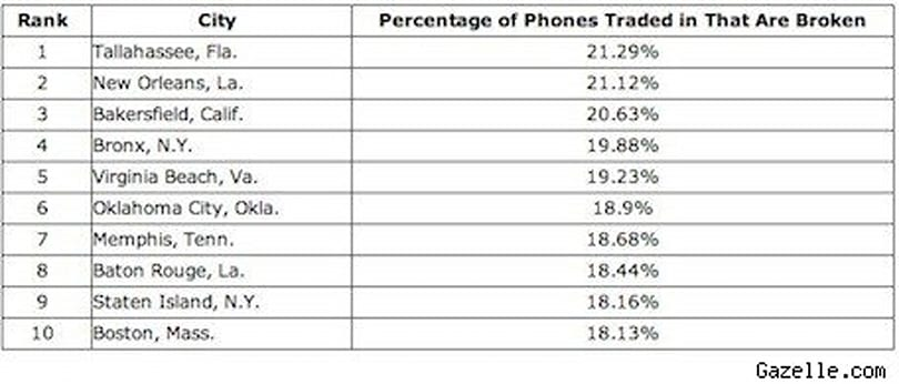 Tallahassee, Fla., is a bad place to be an iPhone owner