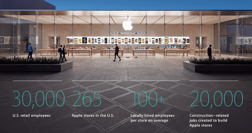How many jobs has Apple helped create in the United States?