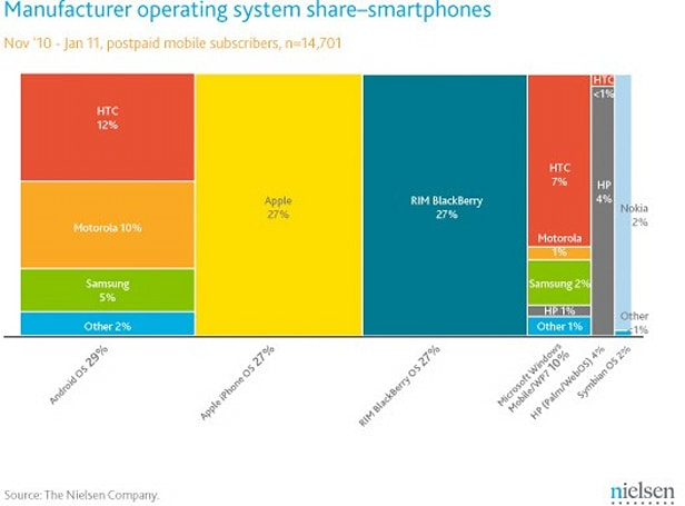 Visualized: US smartphone market share, by manufacturer and platform, made pretty