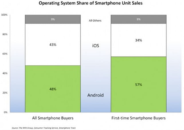 NPD: iPhones recover market share in Q4 2011, but Android draws the first-timer crowds