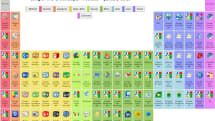 Visualized: Google's periodic table of APIs