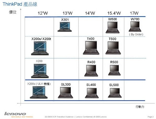Leaked Lenovo roadmap shows Calpella laptops coming January 2010?