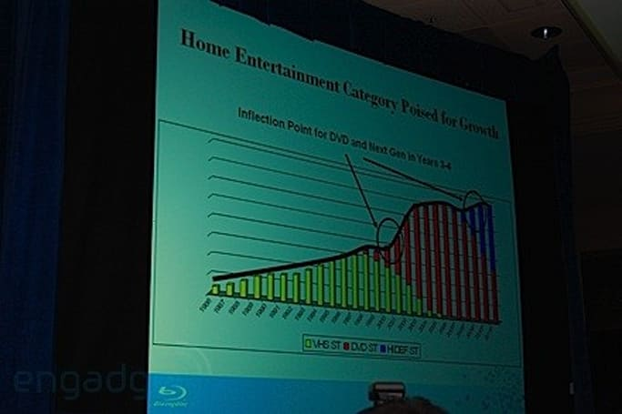 Analyst: Blu-ray can't stop video sales slump, sees modest growth in 2010