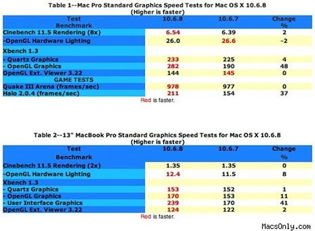 Mac OS X 10.6.8 benchmark reveals graphic speed improvement