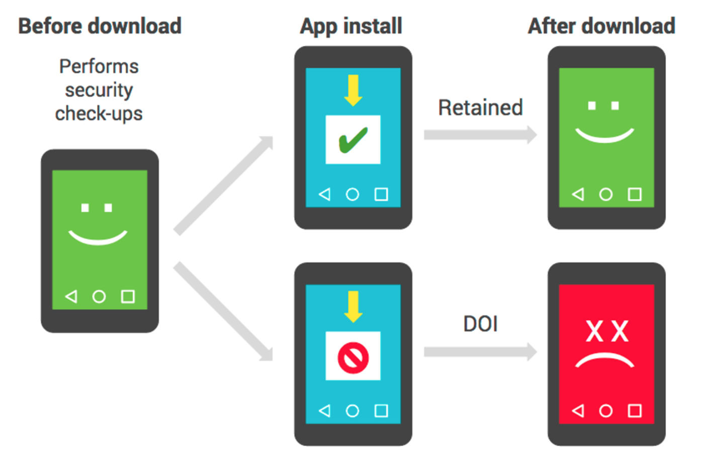Google explains how it spots malicious Android apps