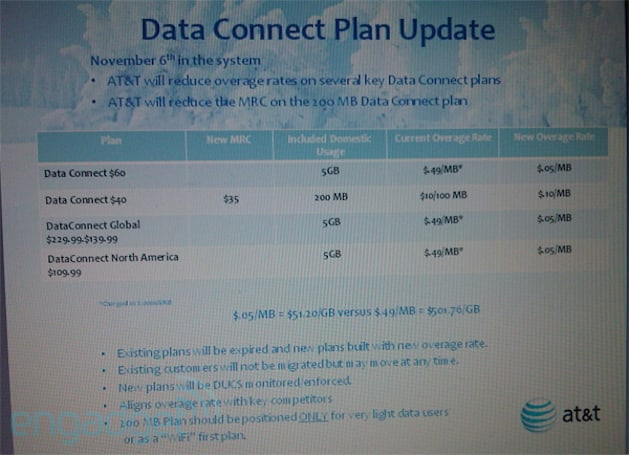AT&T's Data Connect overage rates much lower now, still too high